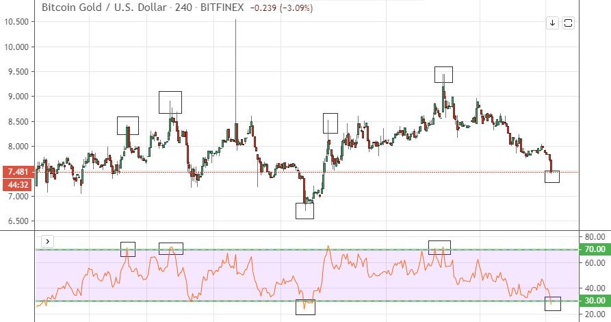 Bitcoin Gold Làm thế nào để giao dịch Bitcoin Gold?