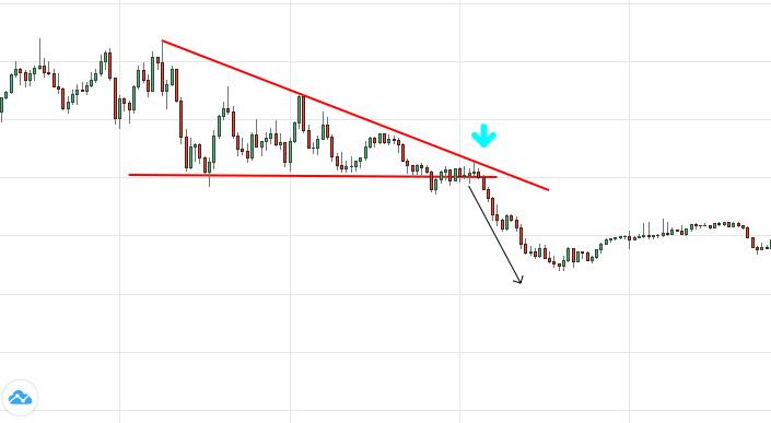 Day Trading Giao dịch mô hình biểu đồ