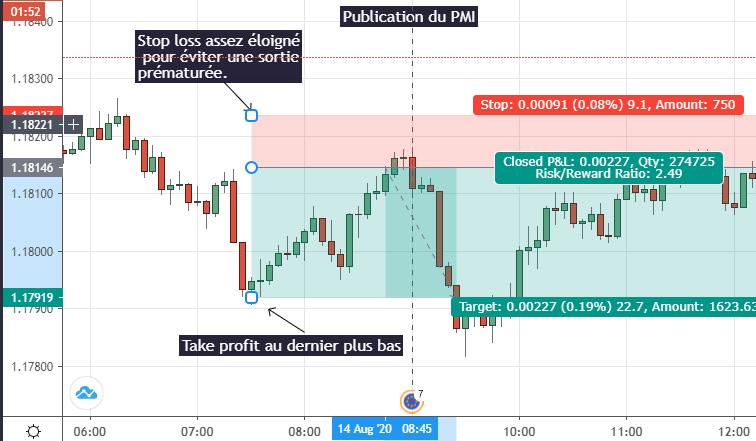 Day Trading Ví dụ về day trading