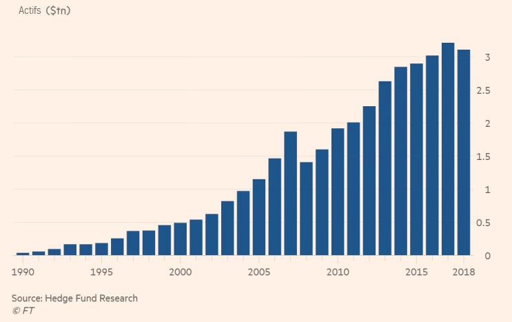Hedge Fund Công cụ chuyển nhượng