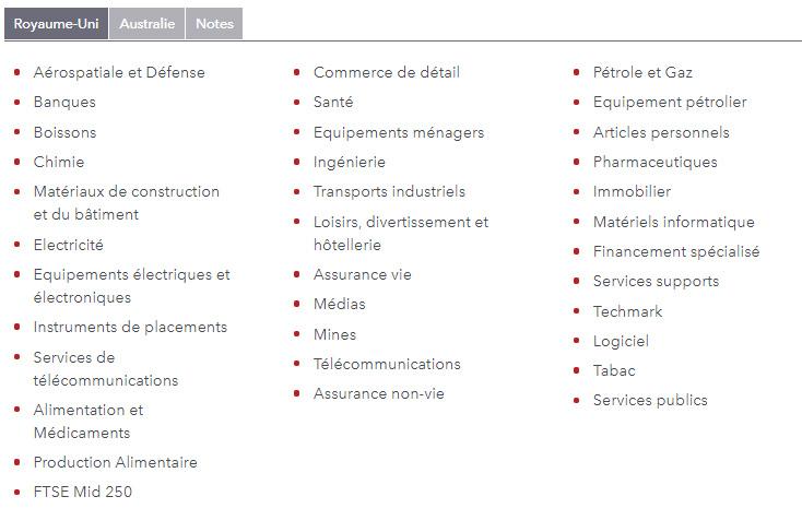 IG Markets Chỉ số