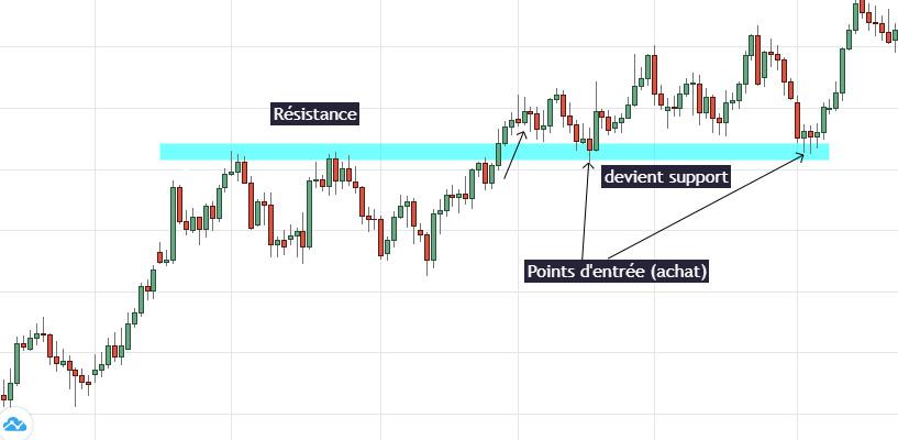 Swing Trading Hỗ trợ và kháng cự