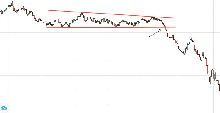 Swing Trading Sự phá vỡ