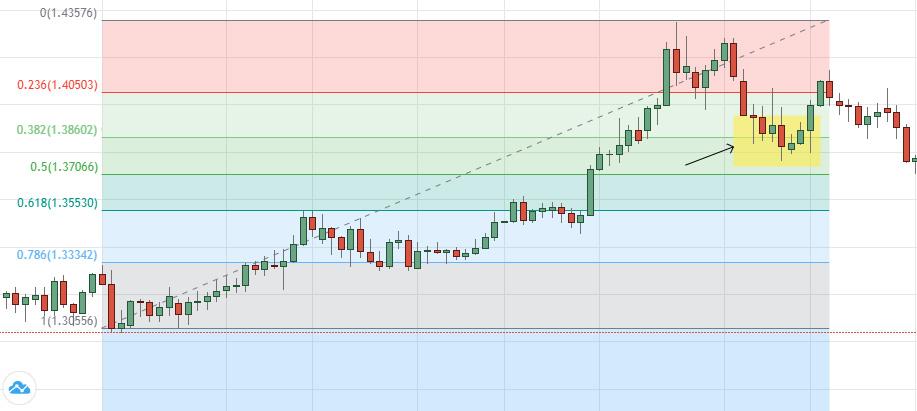 Swing Trading Thoái lui Fibonacci