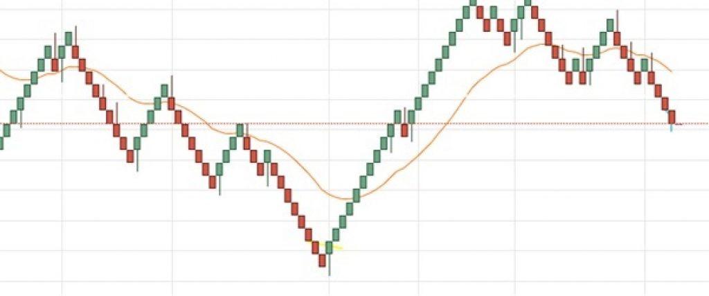 Tradingview Mẫu biểu đồ
