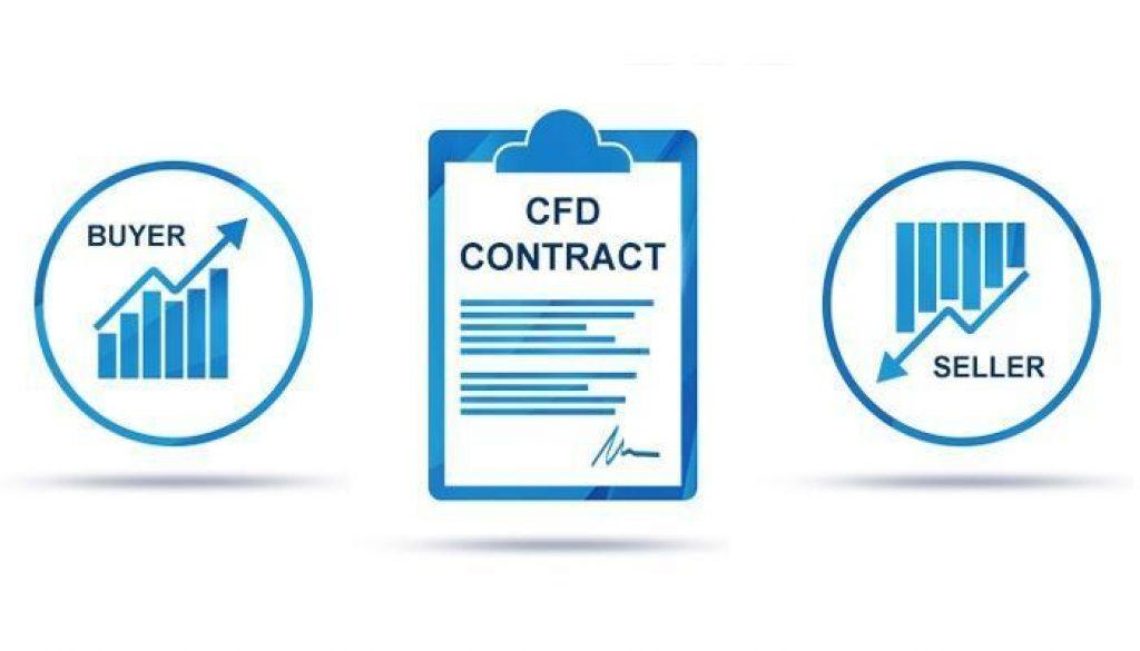 CFD Hợp đồng quyền chọn
