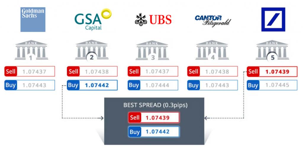 CFD Vai trò của sàn giao dịch