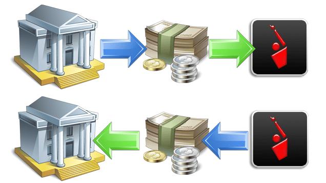 Interactive Brokers Nạp tiền và rút tiền