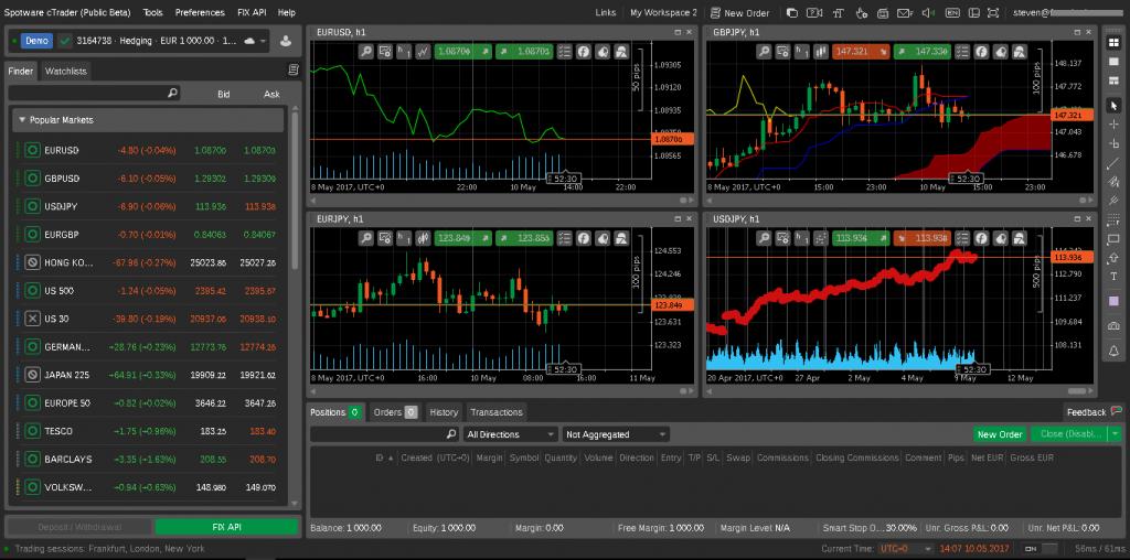 LCG Ctrader charts