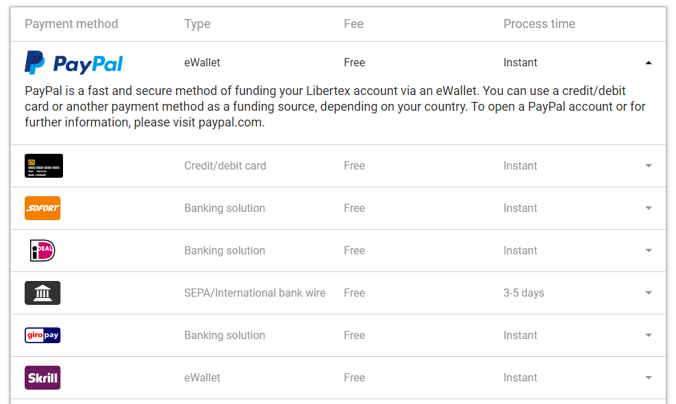 Libertex Nạp tiền và rút tiền