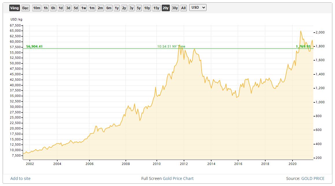 Đầu tư vàng Biểu đồ giá vàng theo thời gian