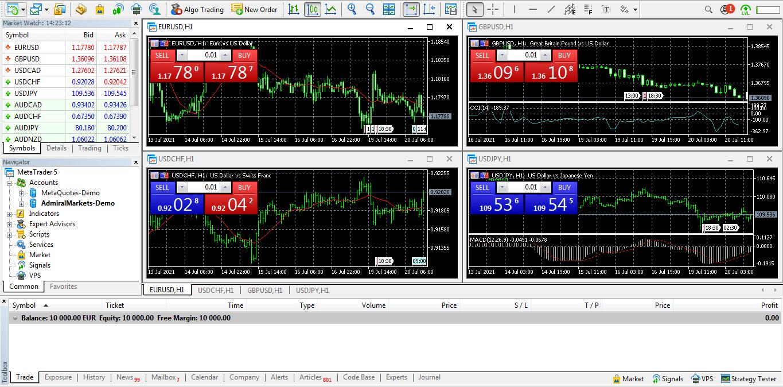 MetaTrader 5 Giao dịch trên MT5 như thế nào Biểu đồ